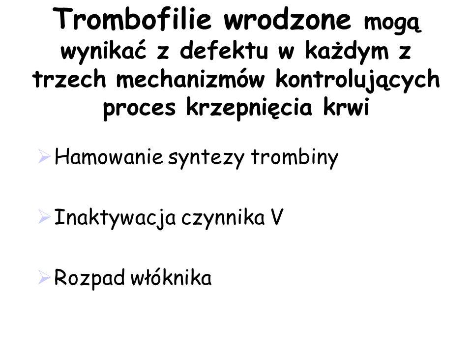 Trombofilie wrodzone mogą wynikać z defektu w każdym z trzech mechanizmów kontrolujących proces krzepnięcia krwi Hamowanie syntezy trombiny Inaktywacj