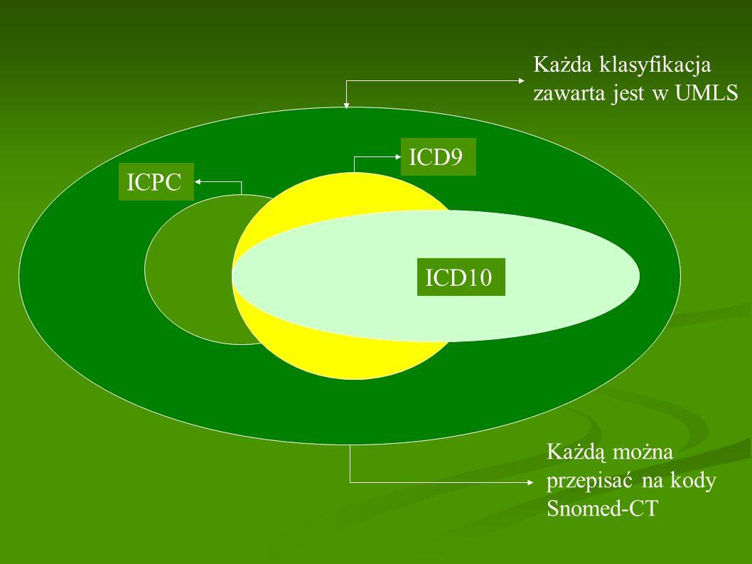 Każda klasyfikacja zawarta jest w UMLS Każdą można przepisać na kody Snomed-CT ICPC ICD9 ICD10