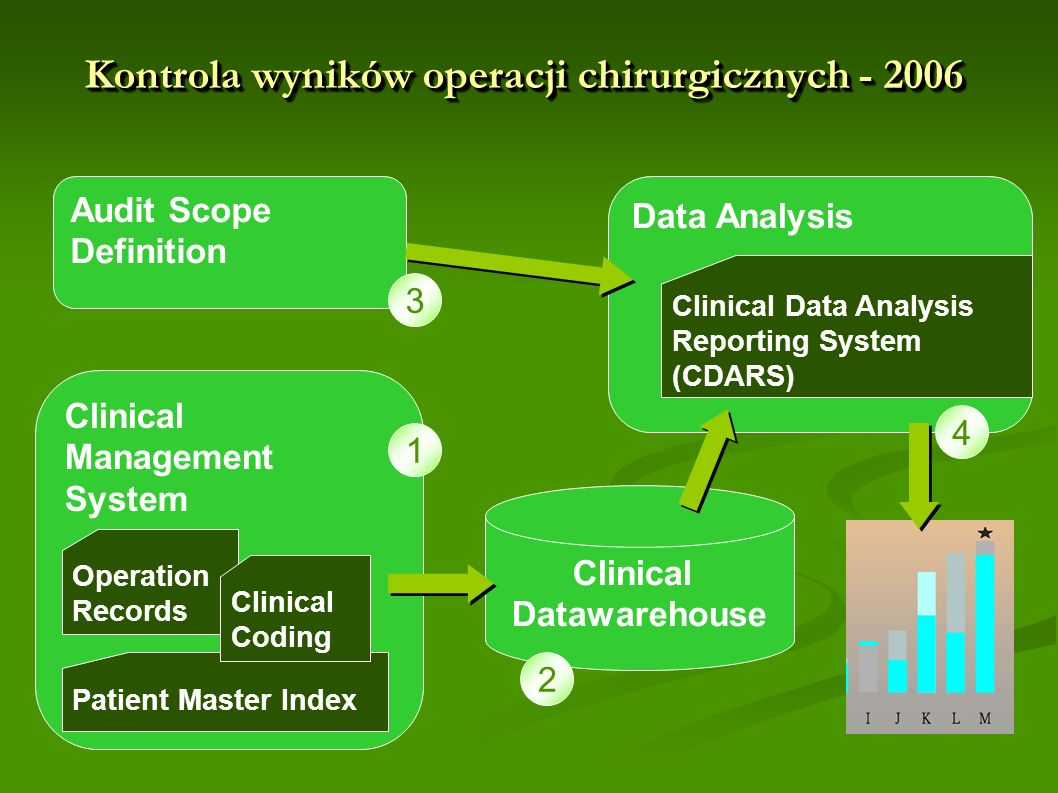 Kontrola wyników operacji chirurgicznych - 2006 Clinical Datawarehouse Clinical Management System Operation Records Patient Master Index Clinical Codi