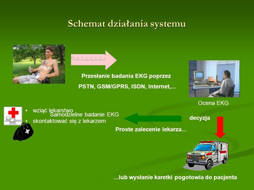Schemat działania systemu Przesłanie badania EKG poprzez PSTN, GSM/GPRS, ISDN, Internet,... Proste zalecenie lekarza... Samodzielne badanie EKG wziąć