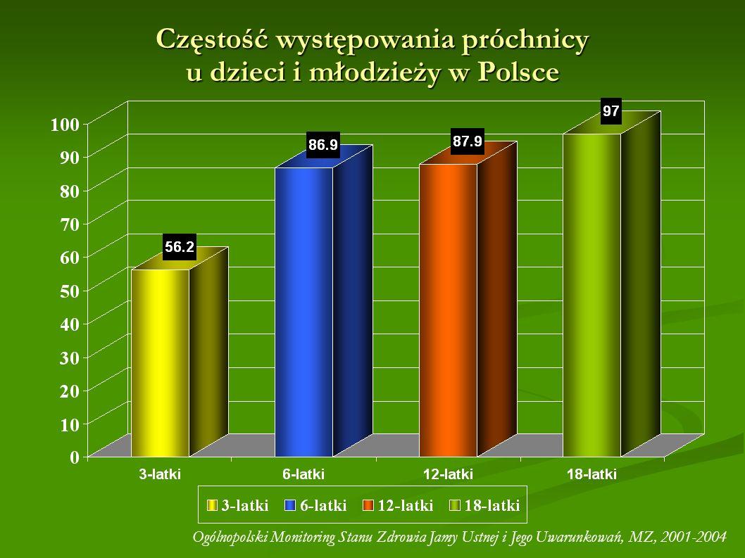 Częstość występowania próchnicy u dzieci i młodzieży w Polsce Ogólnopolski Monitoring Stanu Zdrowia Jamy Ustnej i Jego Uwarunkowań, MZ, 2001-2004