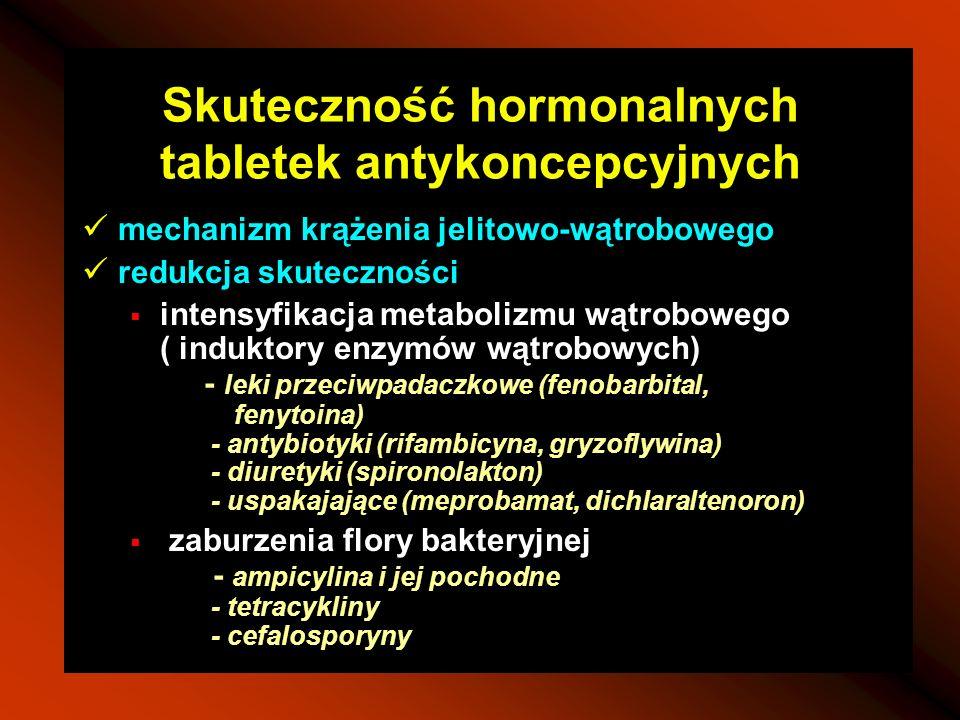 Skuteczność hormonalnych tabletek antykoncepcyjnych mechanizm krążenia jelitowo-wątrobowego redukcja skuteczności intensyfikacja metabolizmu wątrobowe
