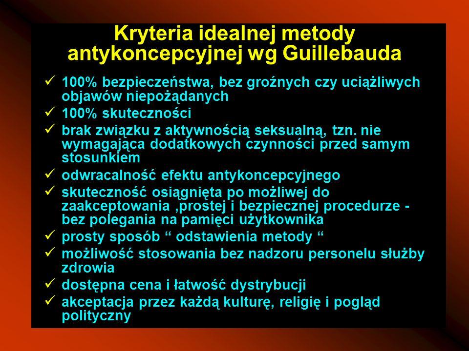 Kryteria idealnej metody antykoncepcyjnej wg Guillebauda 100% bezpieczeństwa, bez groźnych czy uciążliwych objawów niepożądanych 100% skuteczności bra