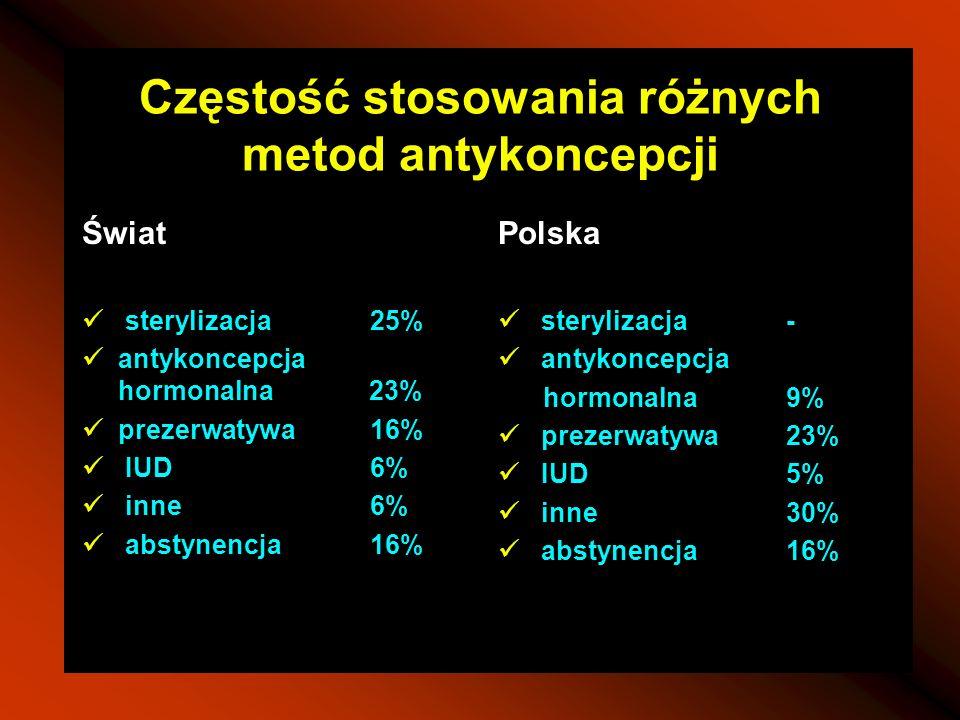 Częstość stosowania różnych metod antykoncepcji Świat sterylizacja25% antykoncepcja hormonalna 23% prezerwatywa16% IUD6% inne6% abstynencja16% Polska