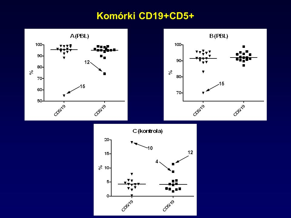 Komórki CD19+CD5+ 15 12 10 12 4