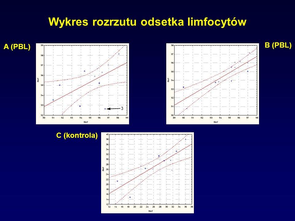 Wykres rozrzutu odsetka limfocytów A (PBL) B (PBL) C (kontrola) 3
