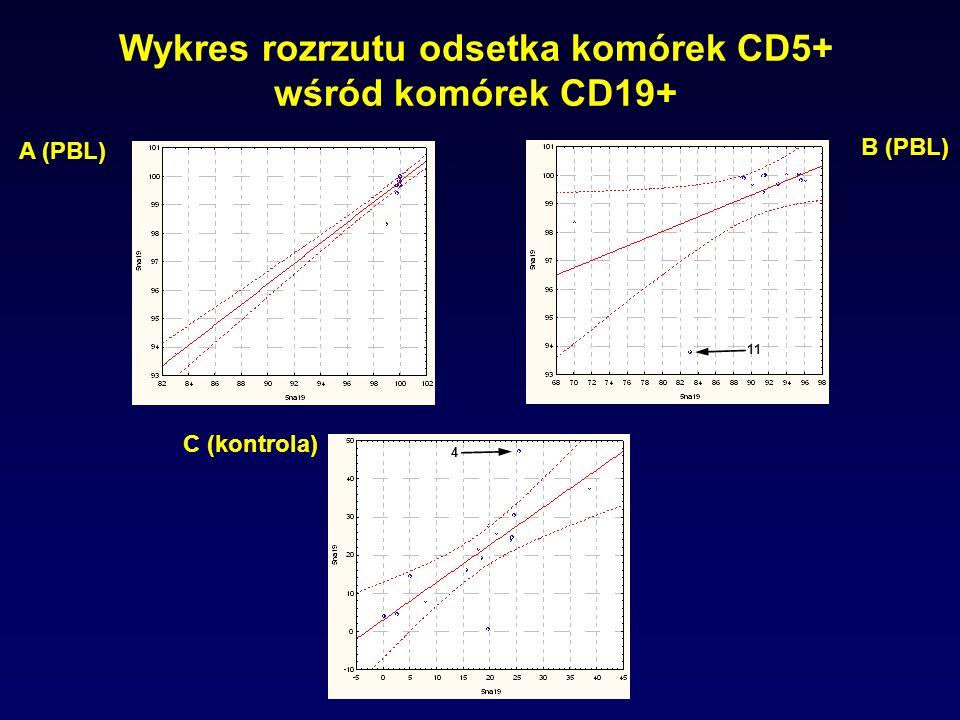 Wykres rozrzutu odsetka komórek CD5+ wśród komórek CD19+ A (PBL) B (PBL) C (kontrola) 11 4