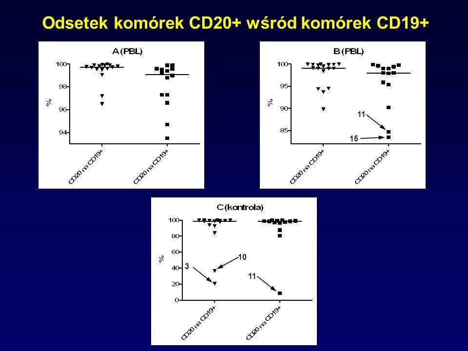 Odsetek komórek CD20+ wśród komórek CD19+ 11 3 10 11 15