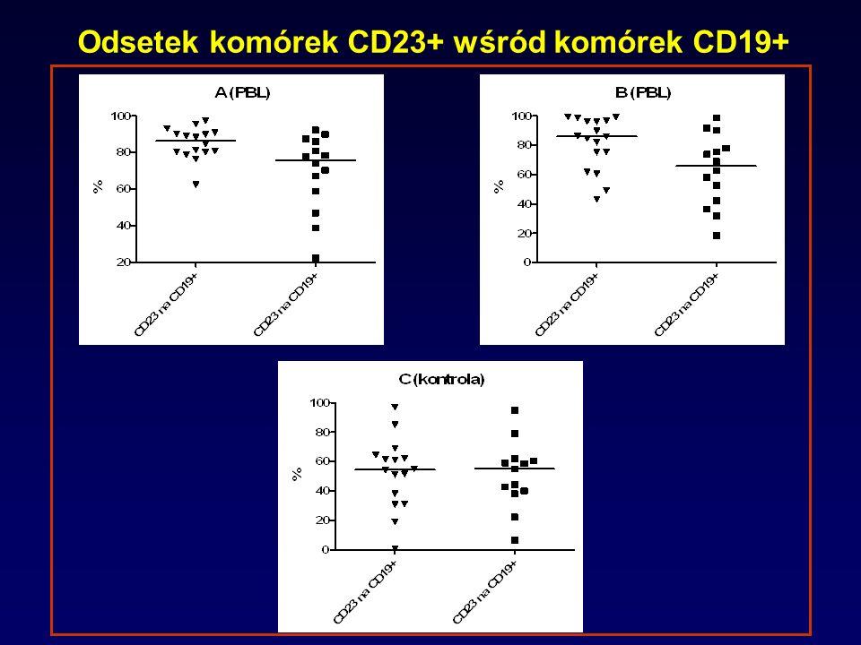 Odsetek komórek CD23+ wśród komórek CD19+