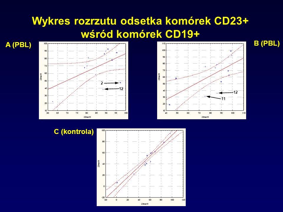 Wykres rozrzutu odsetka komórek CD23+ wśród komórek CD19+ A (PBL) B (PBL) C (kontrola) 12 2 11 12