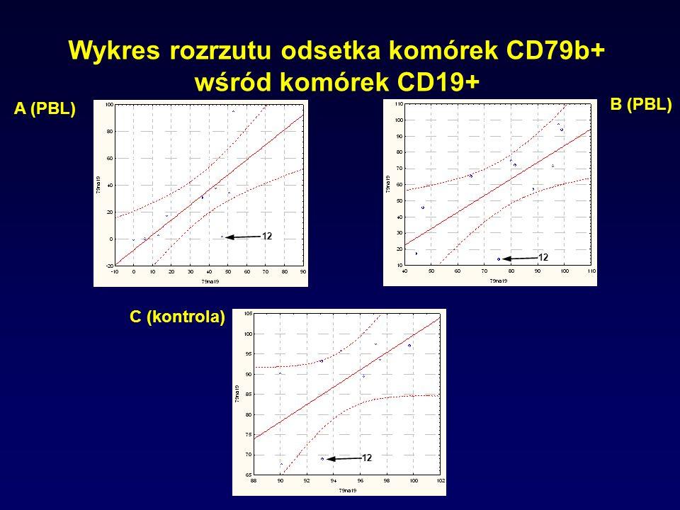 Wykres rozrzutu odsetka komórek CD79b+ wśród komórek CD19+ A (PBL) B (PBL) C (kontrola) 12