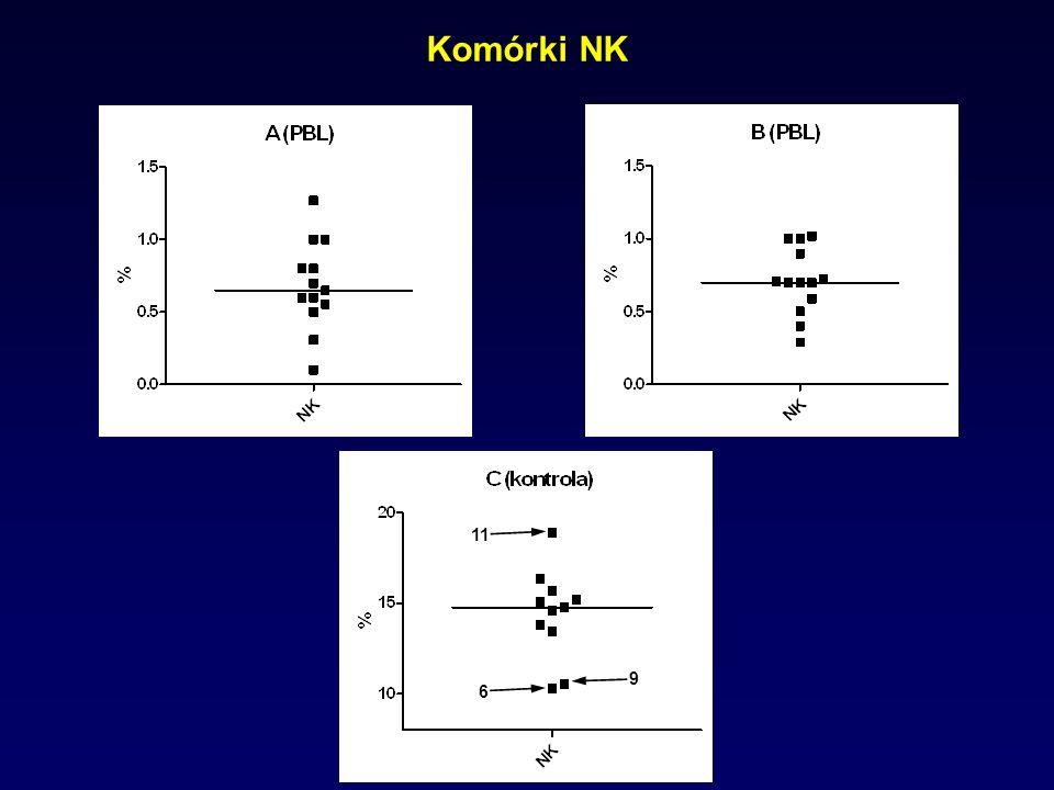 Komórki NK 11 6 9