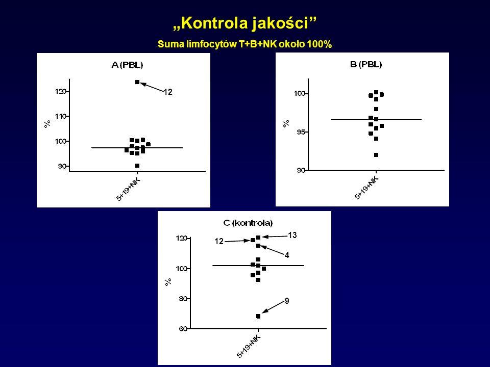 Kontrola jakości Suma limfocytów T+B+NK około 100% 13 4 12 9