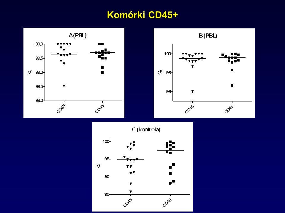Komórki CD45+