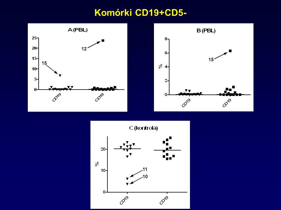 Komórki CD19+CD5- 15 12 15 10 11