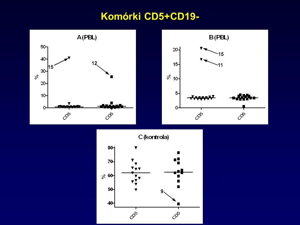 Komórki CD5+CD19- 9 15 12 15 11