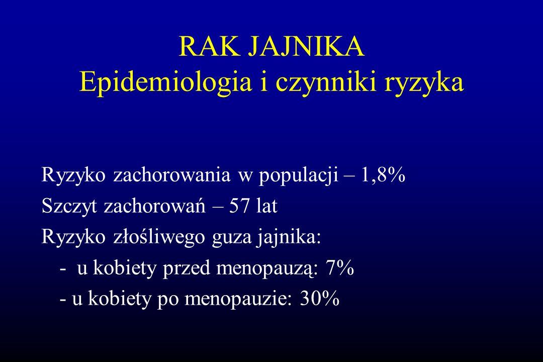 Ryzyko zachorowania w populacji – 1,8% Szczyt zachorowań – 57 lat Ryzyko złośliwego guza jajnika: - u kobiety przed menopauzą: 7% - u kobiety po menop