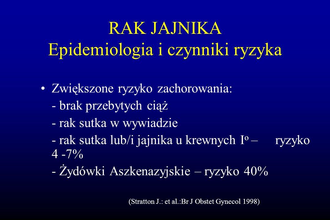 Zwiększone ryzyko zachorowania: - brak przebytych ciąż - rak sutka w wywiadzie - rak sutka lub/i jajnika u krewnych I o – ryzyko 4 -7% - Żydówki Aszke