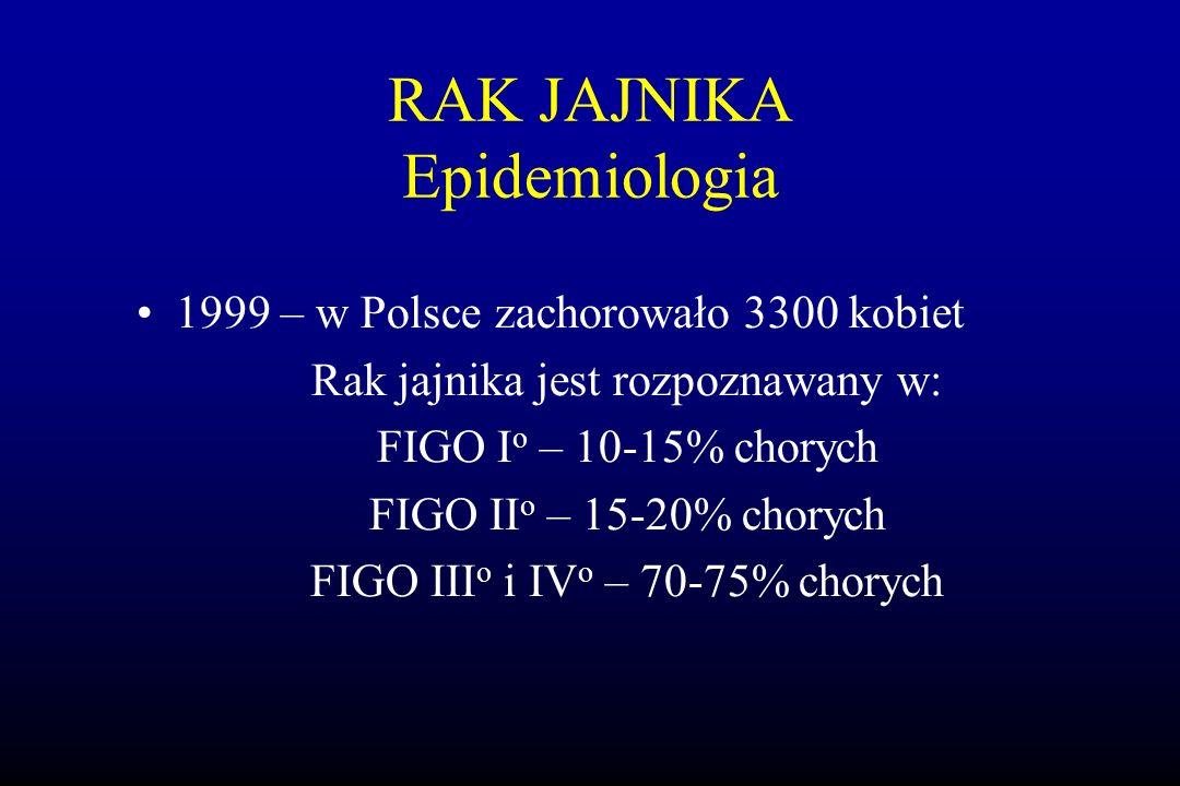 RAK JAJNIKA Epidemiologia 1999 – w Polsce zachorowało 3300 kobiet Rak jajnika jest rozpoznawany w: FIGO I o – 10-15% chorych FIGO II o – 15-20% choryc