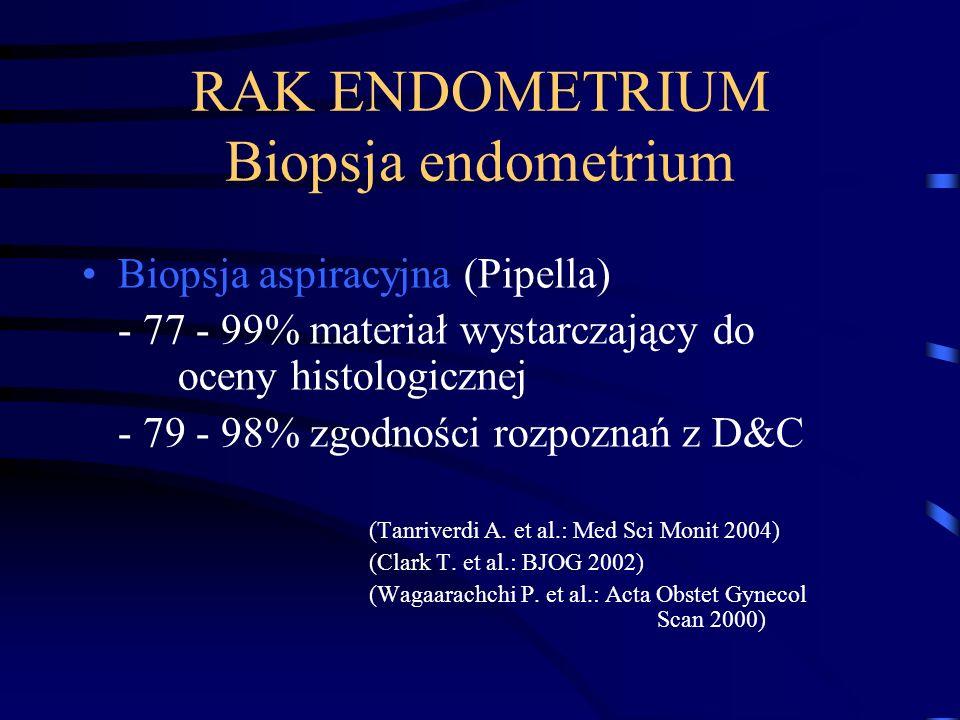 RAK ENDOMETRIUM Biopsja endometrium Biopsja aspiracyjna (Pipella) - 77 - 99% materiał wystarczający do oceny histologicznej - 79 - 98% zgodności rozpo