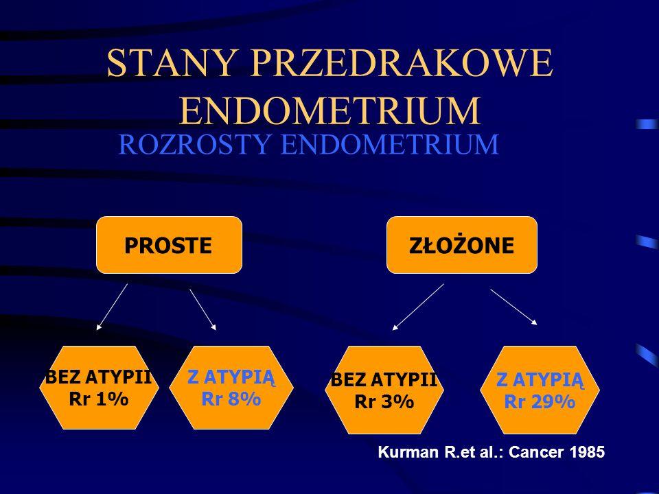 Rozrosty a rak endometrium Nie każdy rozrost prowadzi do powstania raka Nie każdy rak powstaje na podłożu rozrostu Długotrwała stymulacja estrogenami u kobiety predysponowanej genetycznie może doprowadzić do powstania raka endometrium