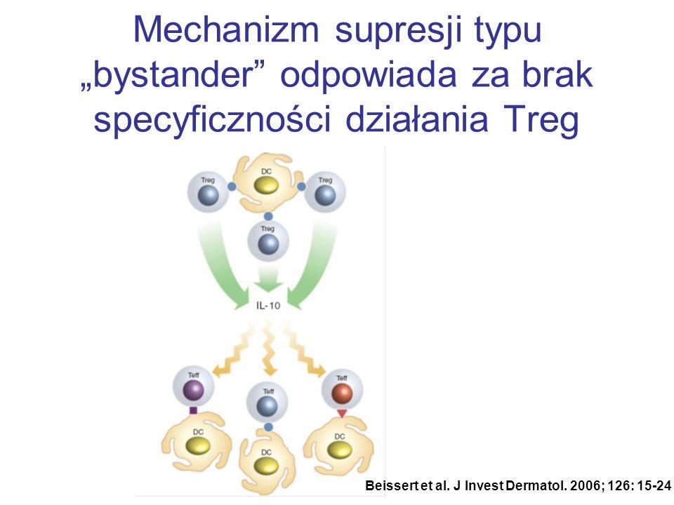 Mechanizm supresji typu bystander odpowiada za brak specyficzności działania Treg Beissert et al. J Invest Dermatol. 2006; 126: 15-24