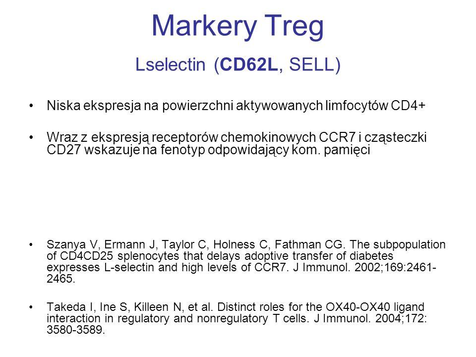 Markery Treg Lselectin (CD62L, SELL) Niska ekspresja na powierzchni aktywowanych limfocytów CD4+ Wraz z ekspresją receptorów chemokinowych CCR7 i cząs