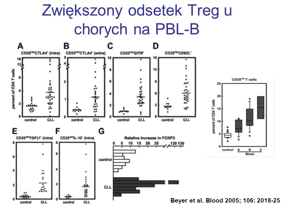 Zwiększony odsetek Treg u chorych na PBL-B Beyer et al. Blood 2005; 106: 2018-25
