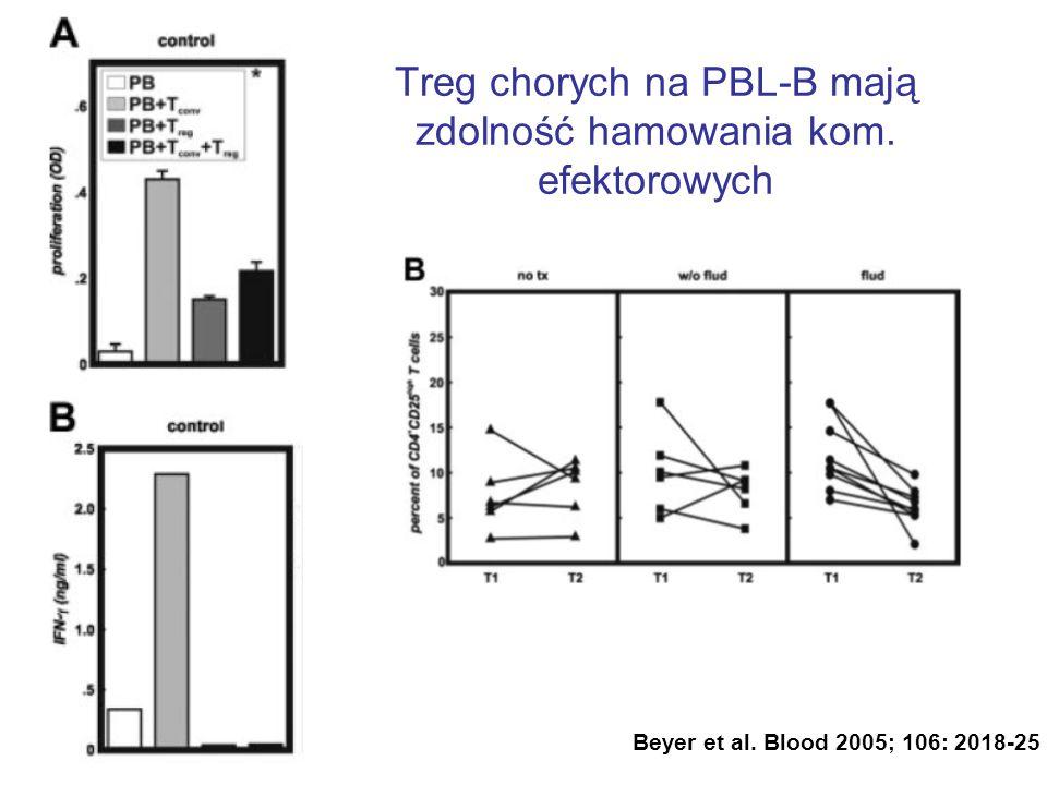 Treg chorych na PBL-B mają zdolność hamowania kom. efektorowych Beyer et al. Blood 2005; 106: 2018-25