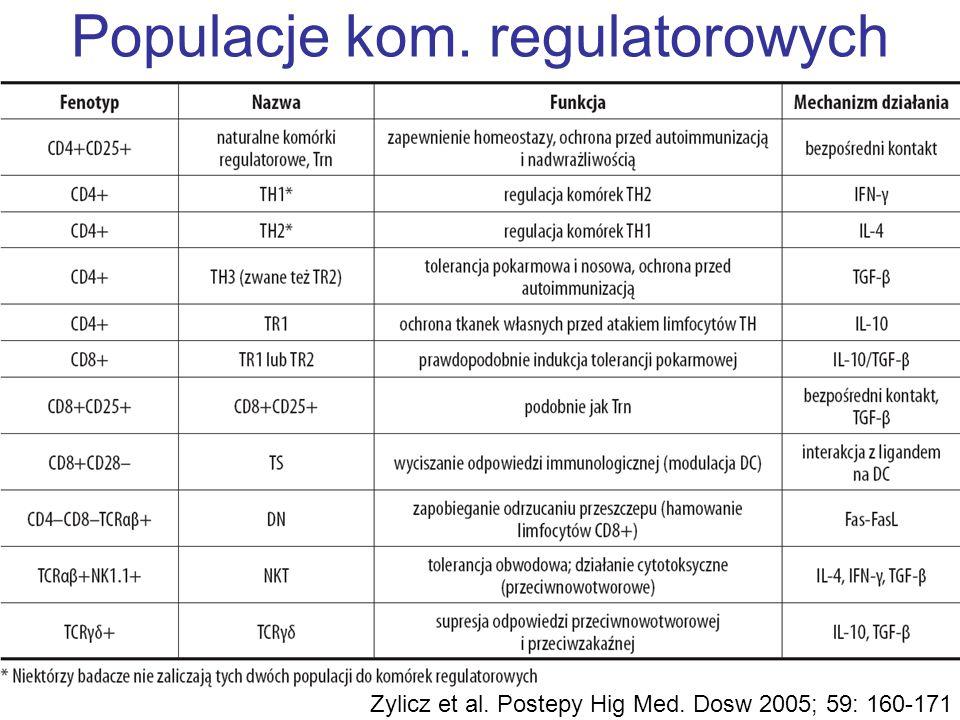Populacje kom. regulatorowych Zylicz et al. Postepy Hig Med. Dosw 2005; 59: 160-171