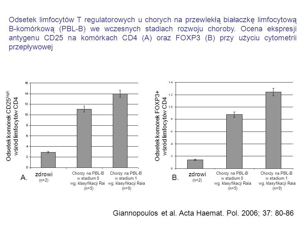 Odsetek limfocytów T regulatorowych u chorych na przewlekłą białaczkę limfocytową B-komórkową (PBL-B) we wczesnych stadiach rozwoju choroby. Ocena eks