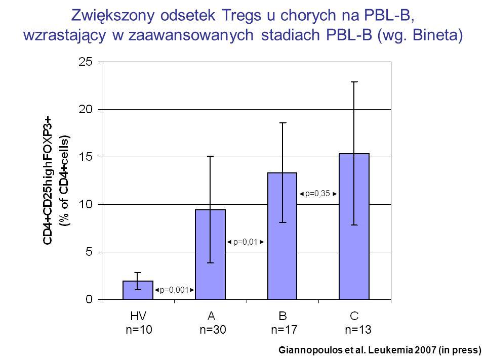 n=10n=30n=17n=13 Zwiększony odsetek Tregs u chorych na PBL-B, wzrastający w zaawansowanych stadiach PBL-B (wg. Bineta) p=0,001 p=0,01 p=0,35 Giannopou
