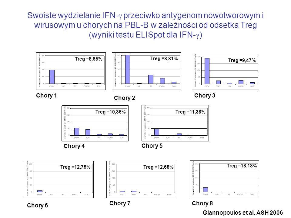 Swoiste wydzielanie IFN- γ przeciwko antygenom nowotworowym i wirusowym u chorych na PBL-B w zależności od odsetka Treg (wyniki testu ELISpot dla IFN-