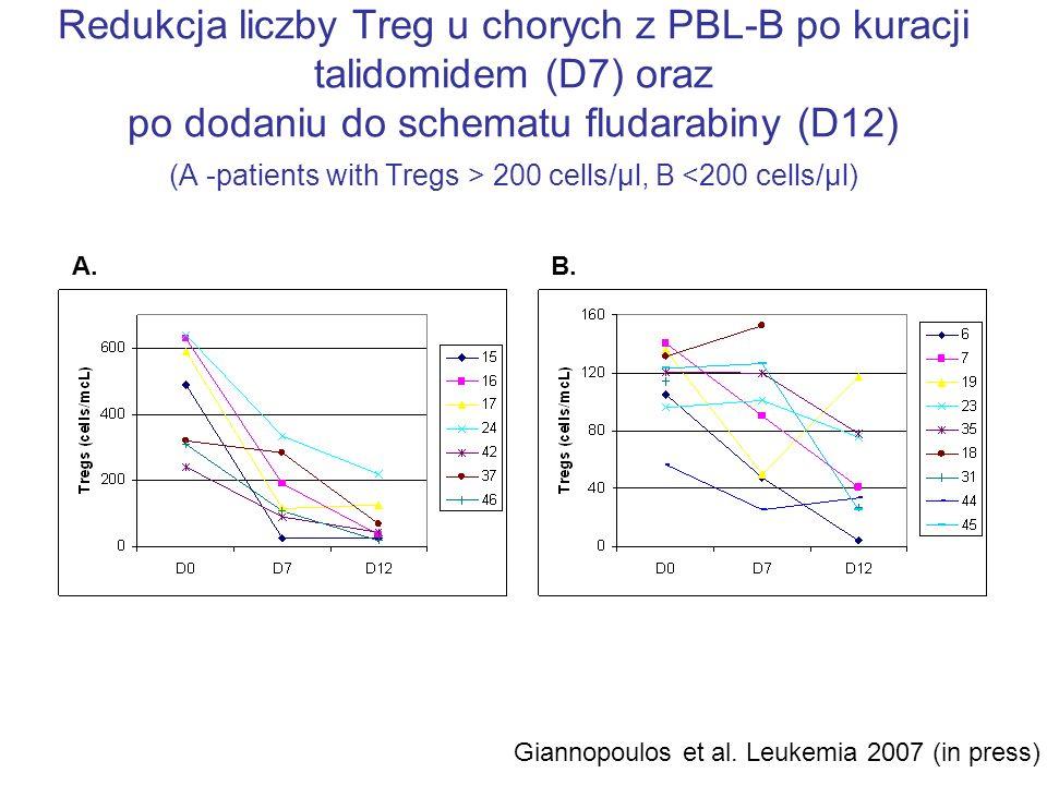 Redukcja liczby Treg u chorych z PBL-B po kuracji talidomidem (D7) oraz po dodaniu do schematu fludarabiny (D12) (A -patients with Tregs > 200 cells/μ
