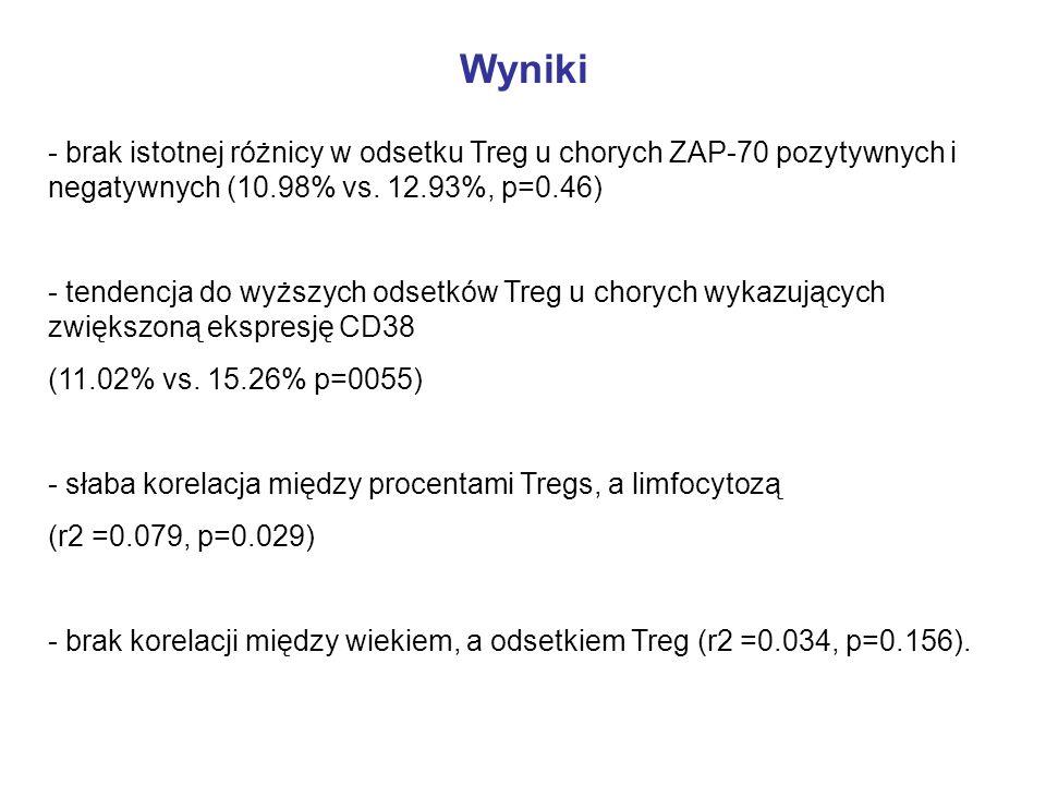 - brak istotnej różnicy w odsetku Treg u chorych ZAP-70 pozytywnych i negatywnych (10.98% vs. 12.93%, p=0.46) - tendencja do wyższych odsetków Treg u