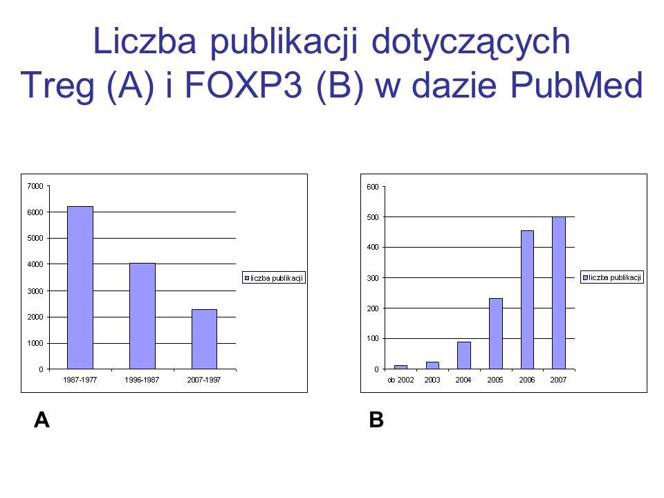 Liczba publikacji dotyczących Treg (A) i FOXP3 (B) w dazie PubMed AB