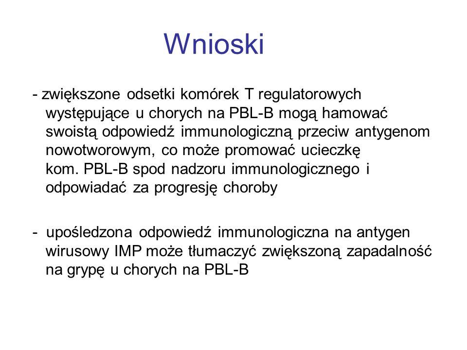 Wnioski - zwiększone odsetki komórek T regulatorowych występujące u chorych na PBL-B mogą hamować swoistą odpowiedź immunologiczną przeciw antygenom n