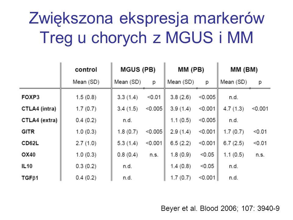 Zwiększona ekspresja markerów Treg u chorych z MGUS i MM Beyer et al. Blood 2006; 107: 3940-9