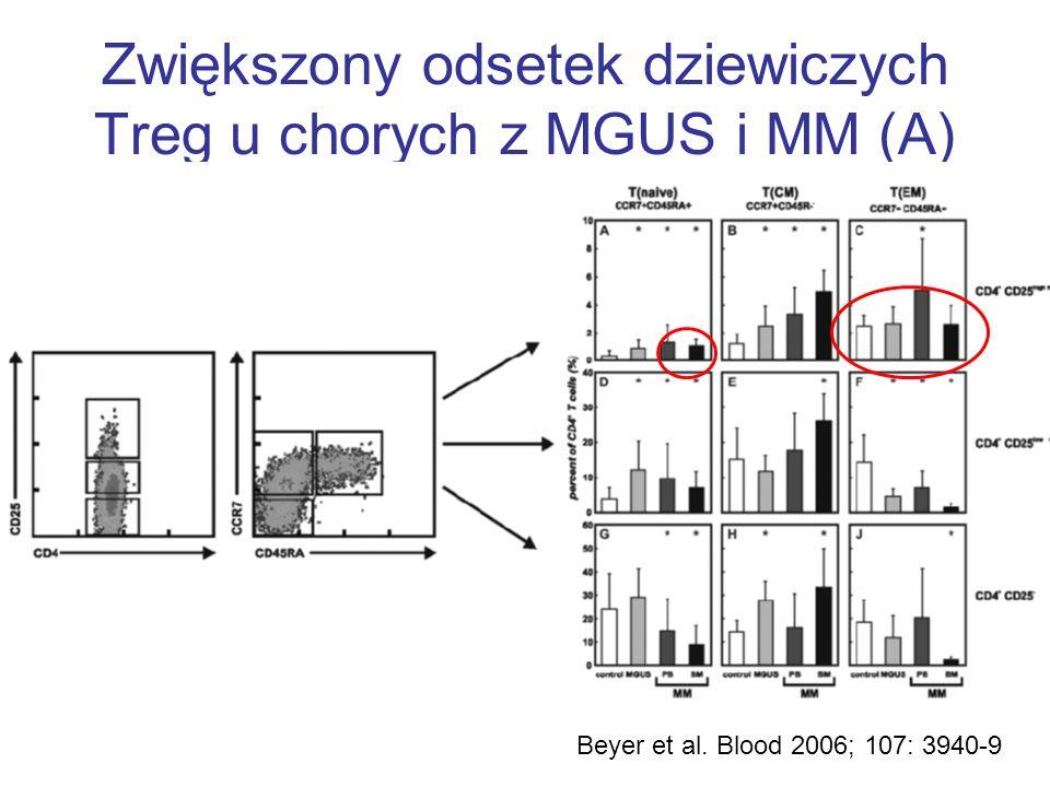 Zwiększony odsetek dziewiczych Treg u chorych z MGUS i MM (A) Beyer et al. Blood 2006; 107: 3940-9