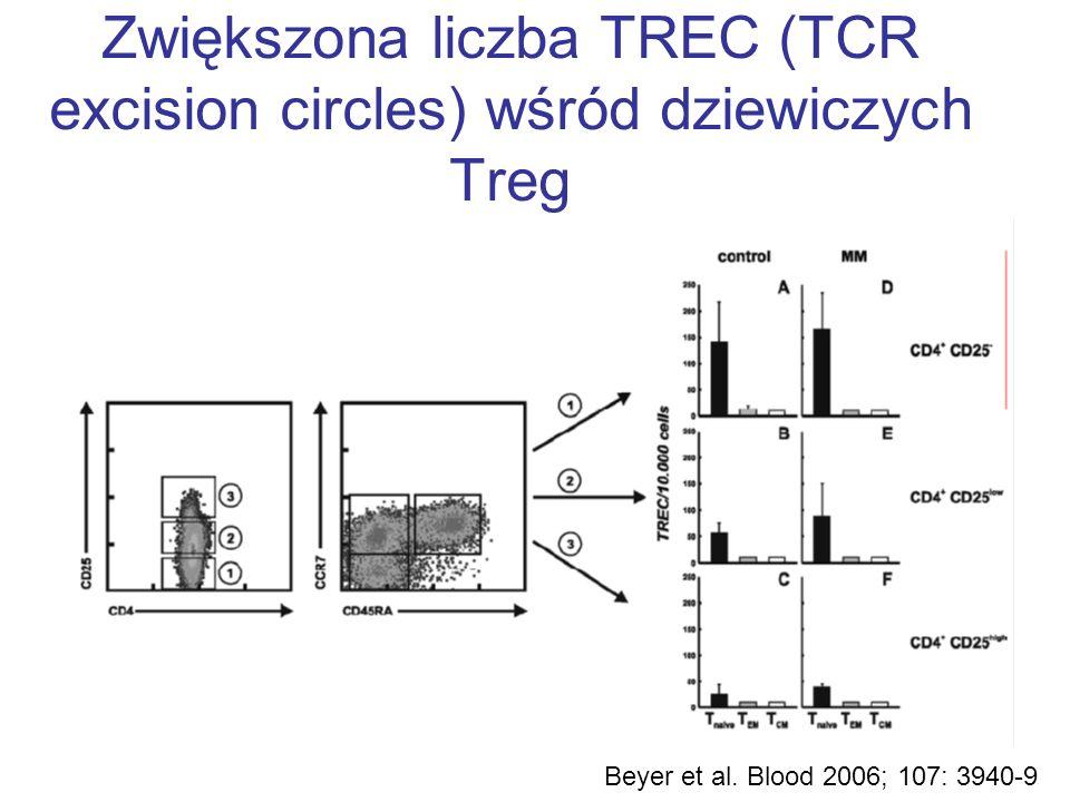 Zwiększona liczba TREC (TCR excision circles) wśród dziewiczych Treg Beyer et al. Blood 2006; 107: 3940-9