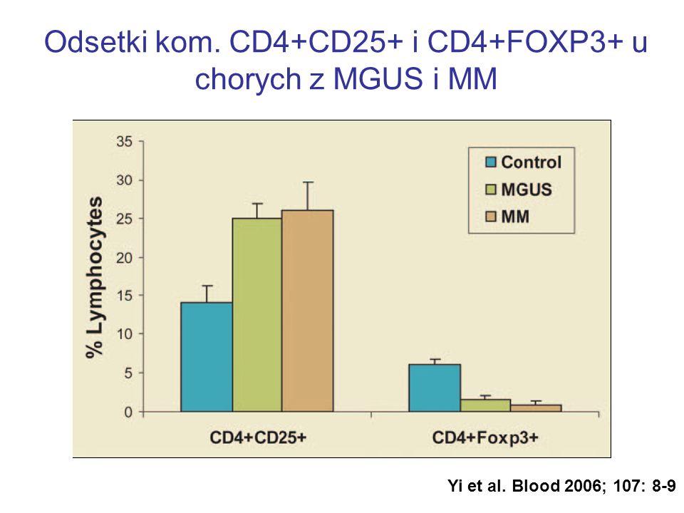 Odsetki kom. CD4+CD25+ i CD4+FOXP3+ u chorych z MGUS i MM Yi et al. Blood 2006; 107: 8-9