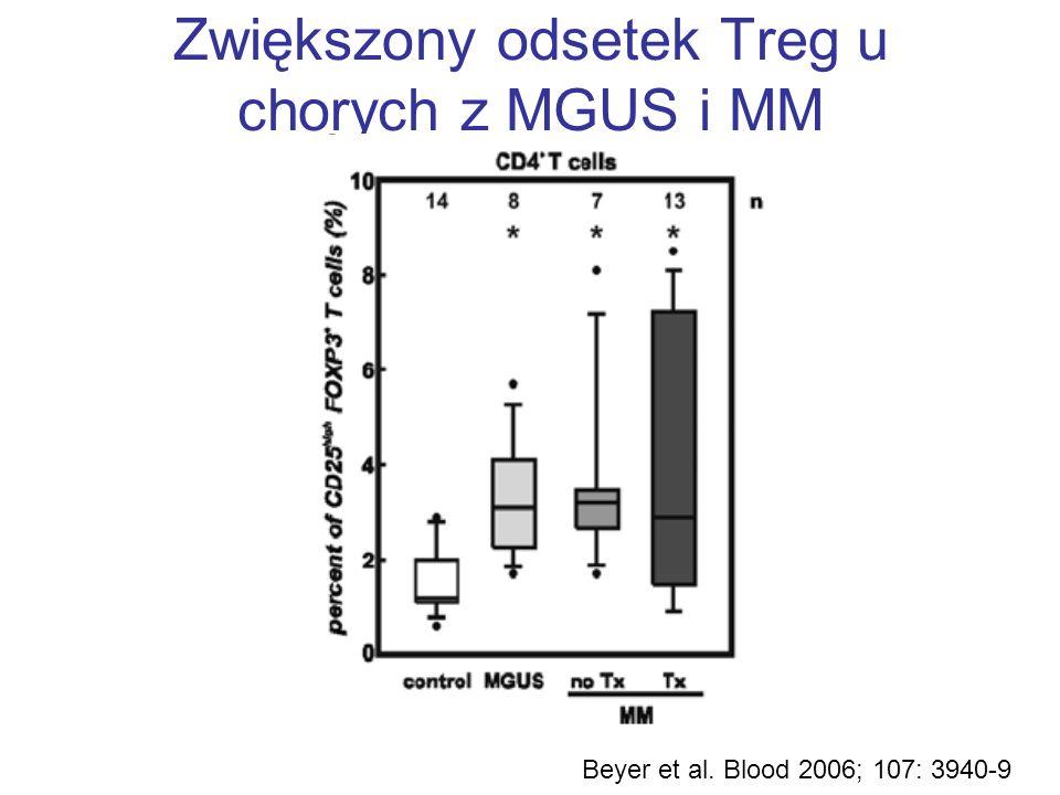 Zwiększony odsetek Treg u chorych z MGUS i MM Beyer et al. Blood 2006; 107: 3940-9