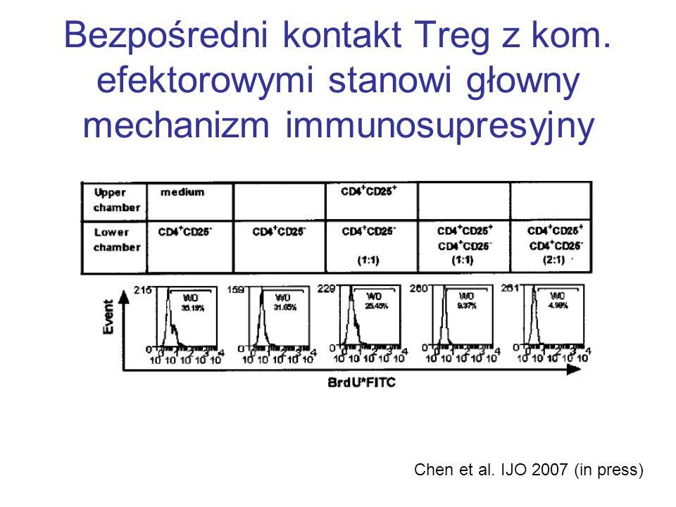 Bezpośredni kontakt Treg z kom. efektorowymi stanowi głowny mechanizm immunosupresyjny Chen et al. IJO 2007 (in press)
