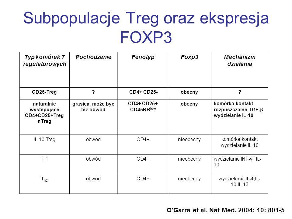 Subpopulacje Treg oraz ekspresja FOXP3 OGarra et al. Nat Med. 2004; 10: 801-5 Typ komórek T regulatorowych PochodzenieFenotypFoxp3Mechanizm działania