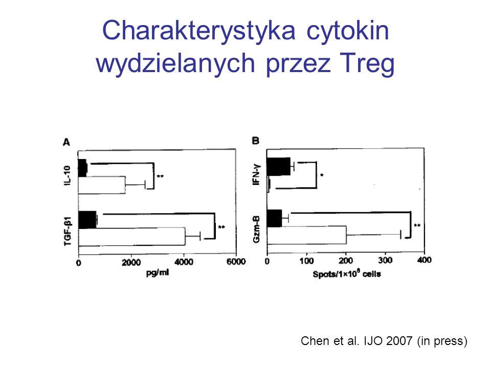 Charakterystyka cytokin wydzielanych przez Treg Chen et al. IJO 2007 (in press)