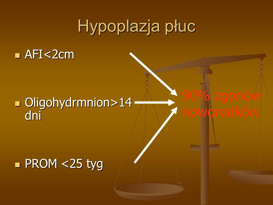 Hypoplazja płuc AFI<2cm AFI<2cm Oligohydrmnion>14 dni Oligohydrmnion>14 dni PROM <25 tyg PROM <25 tyg 90% zgonów noworodków