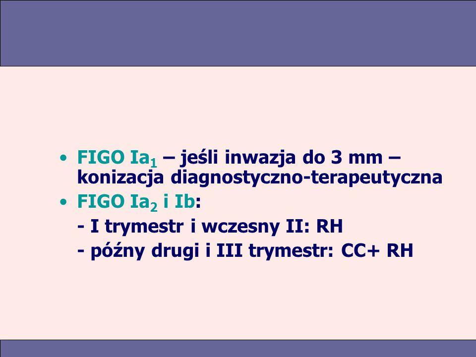 FIGO Ia 1 – jeśli inwazja do 3 mm – konizacja diagnostyczno-terapeutyczna FIGO Ia 2 i Ib: - I trymestr i wczesny II: RH - późny drugi i III trymestr: CC+ RH