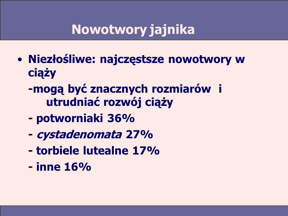 Nowotwory jajnika Niezłośliwe: najczęstsze nowotwory w ciąży -mogą być znacznych rozmiarów i utrudniać rozwój ciąży - potworniaki 36% - cystadenomata 27% - torbiele lutealne 17% - inne 16%