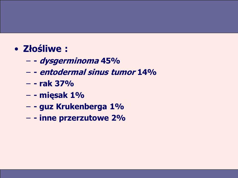 Złośliwe : –- dysgerminoma 45% –- entodermal sinus tumor 14% –- rak 37% –- mięsak 1% –- guz Krukenberga 1% –- inne przerzutowe 2%