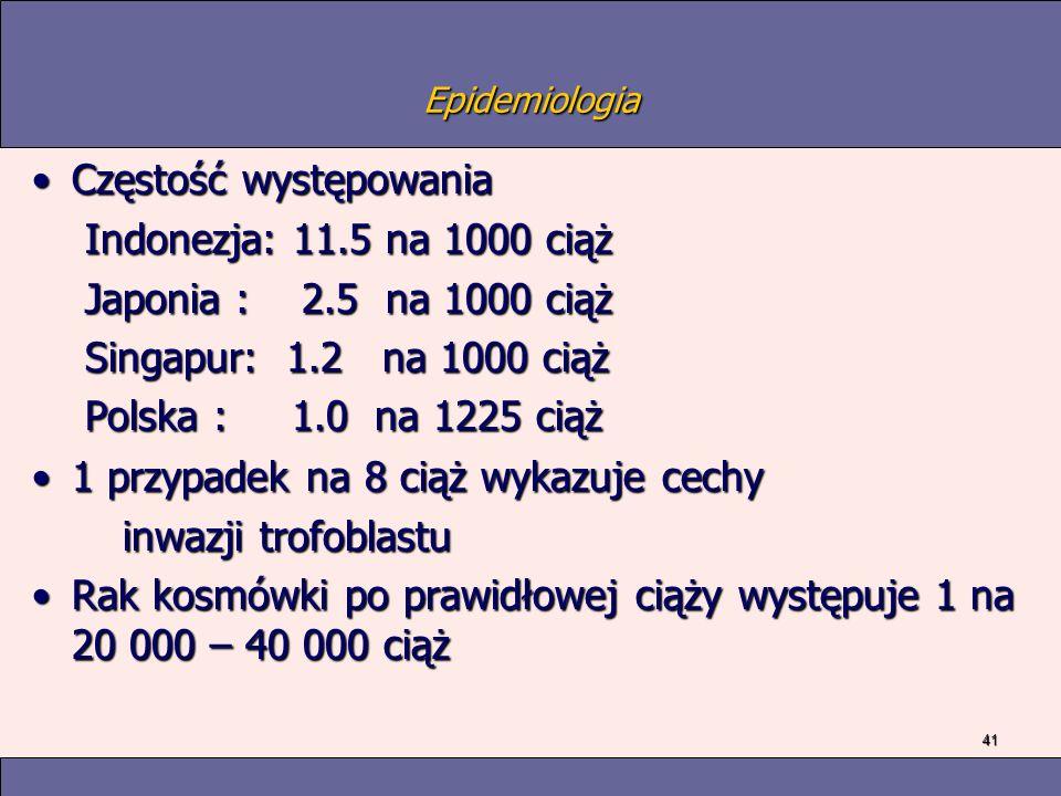 41 Epidemiologia Częstość występowaniaCzęstość występowania Indonezja: 11.5 na 1000 ciąż Indonezja: 11.5 na 1000 ciąż Japonia : 2.5 na 1000 ciąż Japonia : 2.5 na 1000 ciąż Singapur: 1.2 na 1000 ciąż Singapur: 1.2 na 1000 ciąż Polska : 1.0 na 1225 ciąż Polska : 1.0 na 1225 ciąż 1 przypadek na 8 ciąż wykazuje cechy1 przypadek na 8 ciąż wykazuje cechy inwazji trofoblastu inwazji trofoblastu Rak kosmówki po prawidłowej ciąży występuje 1 na 20 000 – 40 000 ciążRak kosmówki po prawidłowej ciąży występuje 1 na 20 000 – 40 000 ciąż